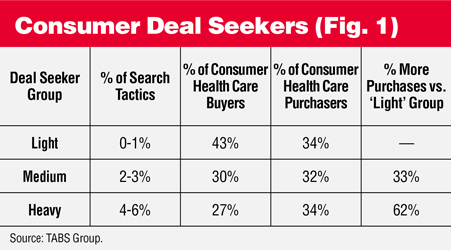 Consumer Deal Seekers Table