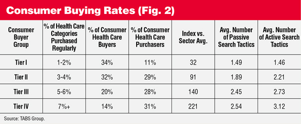 Consumer Buying Rates Table