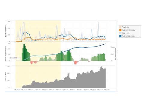 Diverter post_chart 1