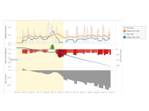 Diverter post_chart 2