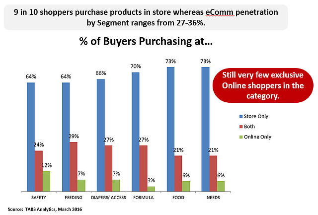 where buyers purchase