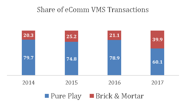 Share of eComm VMS Transactions