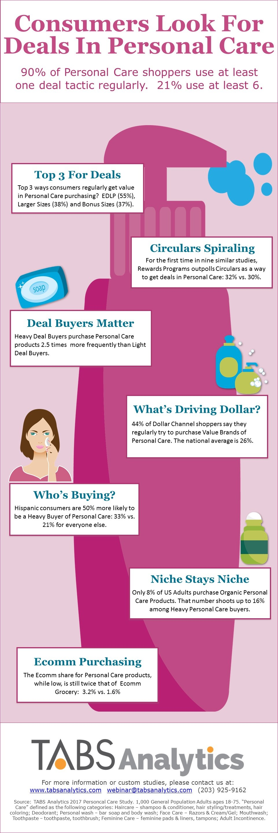 Personal Care Infographic