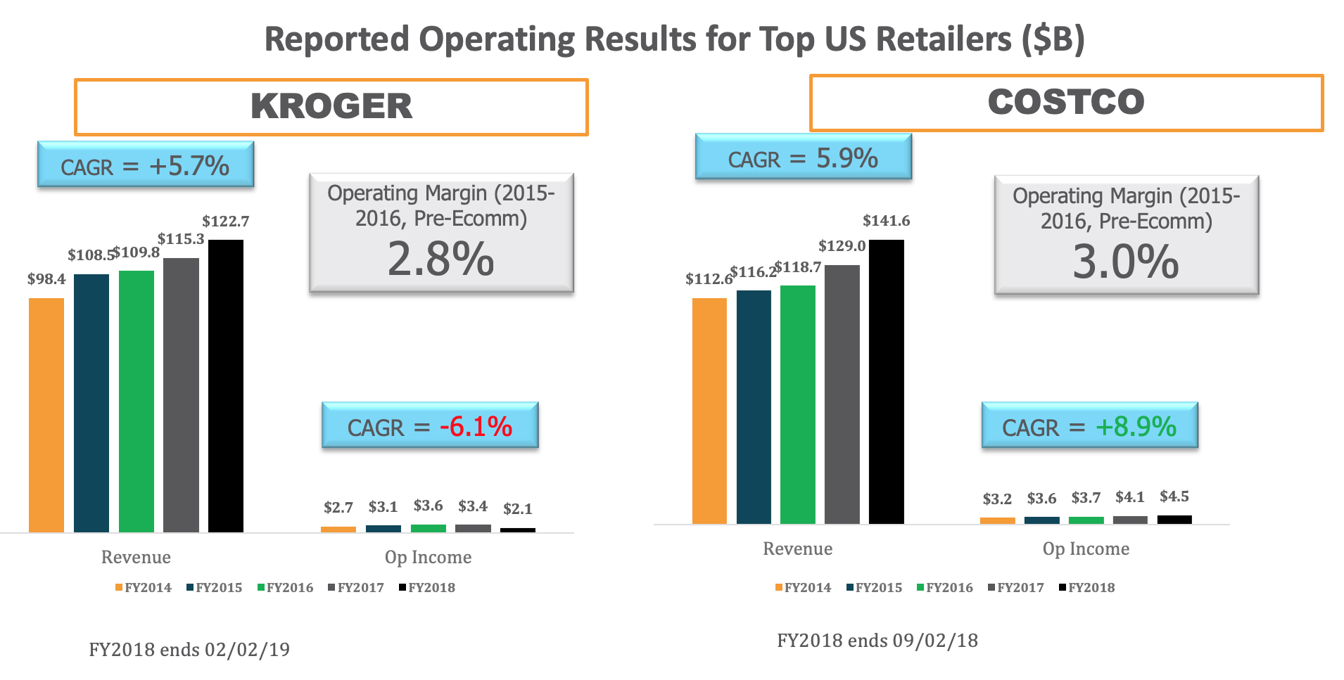 Reported Operating Results For Top U.S. Retailers1 (1)