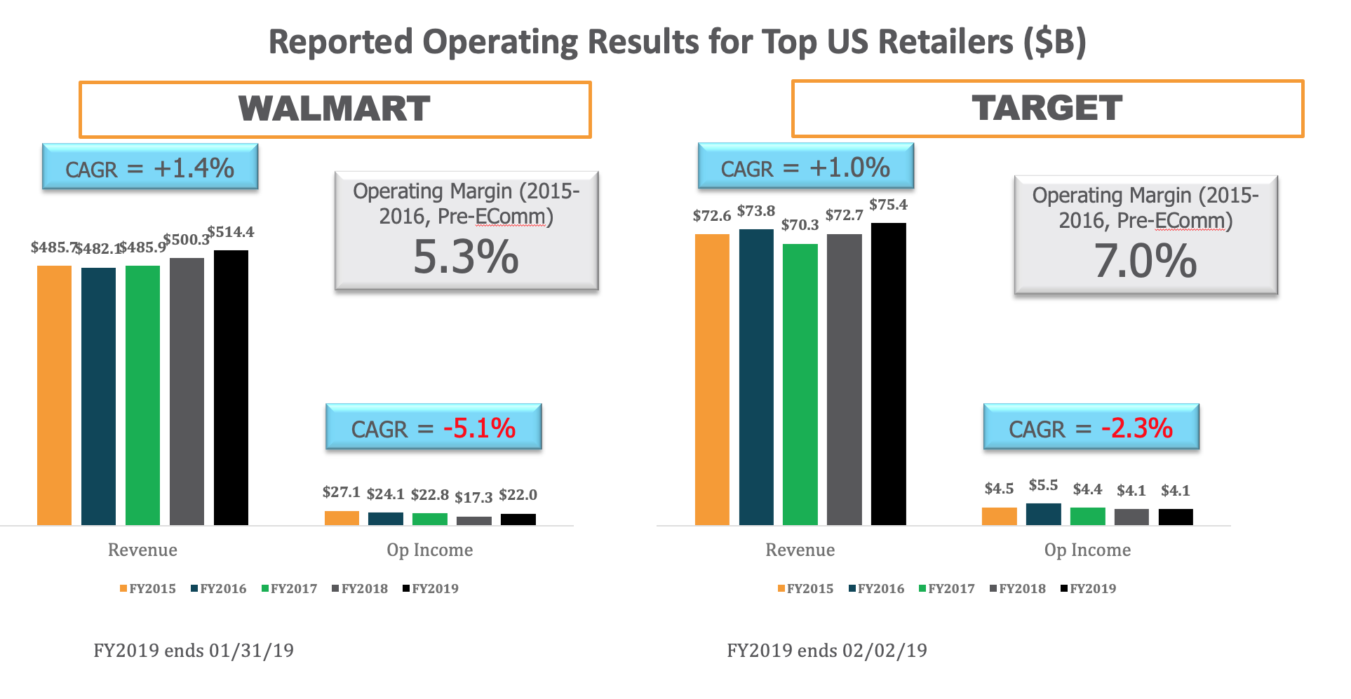 Reported-Operating-Results-For-Top-U.S.-Retailers2 (1)