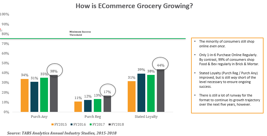 TABS ecommerce grocery growth 2019-1