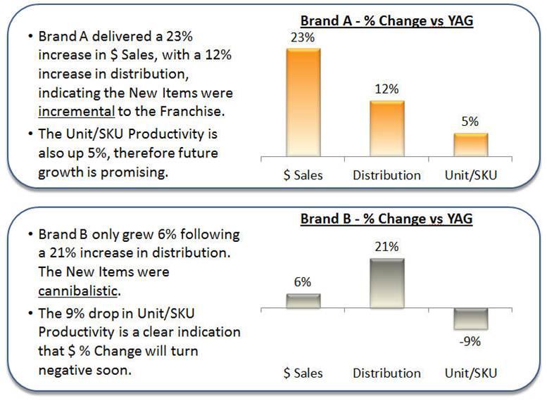 Distribution-based Analytics