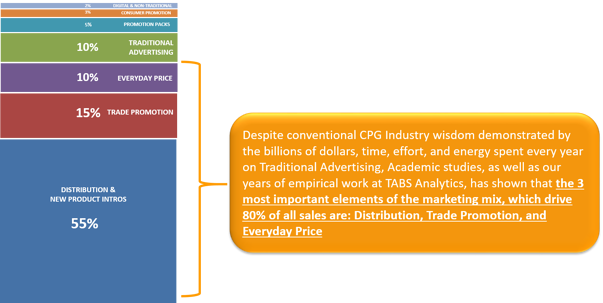 Consumer Package Goods, CPG, Category Management, Trade Promotion, Trade Marketing, Retail, Sales, Marketing, Analytics, nielsen, symphany-iri, data, point of sale, TABS, PromoMaster, QuickTABS, Syndicated Retail Data,