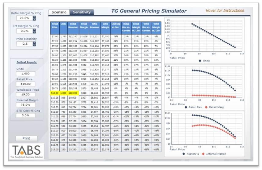 Price Elasticity Simulator