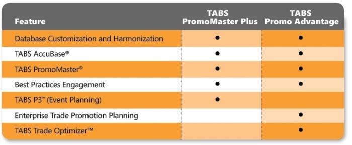 TABS PromoMaster