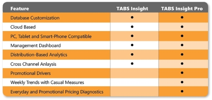 TABS Market Insights