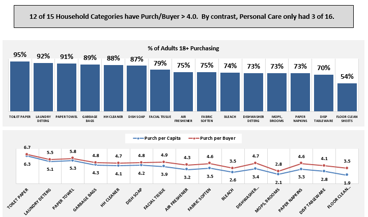 household care purchase frequency-1.png