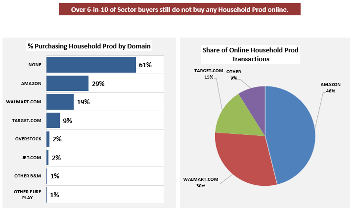 household care_Online shares.png