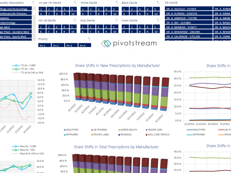 Pharmaceutical Manufacturer Trend Dashboards
