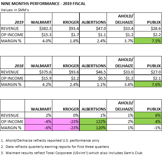 Nine Months Performance - 2019 Fiscal (Major Grocery Retailers)